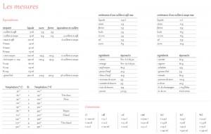 tableaux de conversion des mesures en cuisine pdf