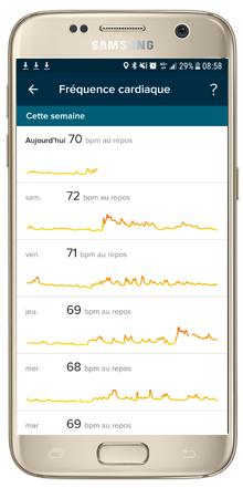 Suivi de l'activité cardiaque (quotidien et hebdomadaire) | Mon avis sur la Fitbit Charge 2 | jujube en cuisine